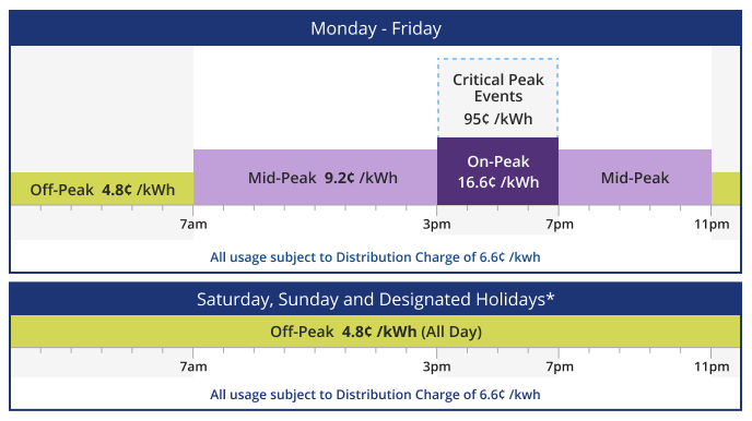 Dte Energy Electric Pricing Options