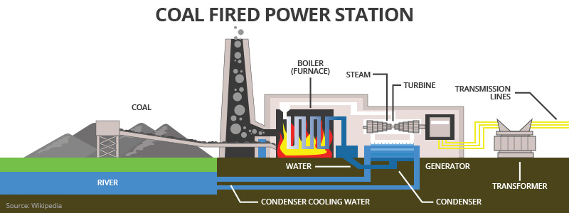 """Image result for fossil fuel power plant"""""""