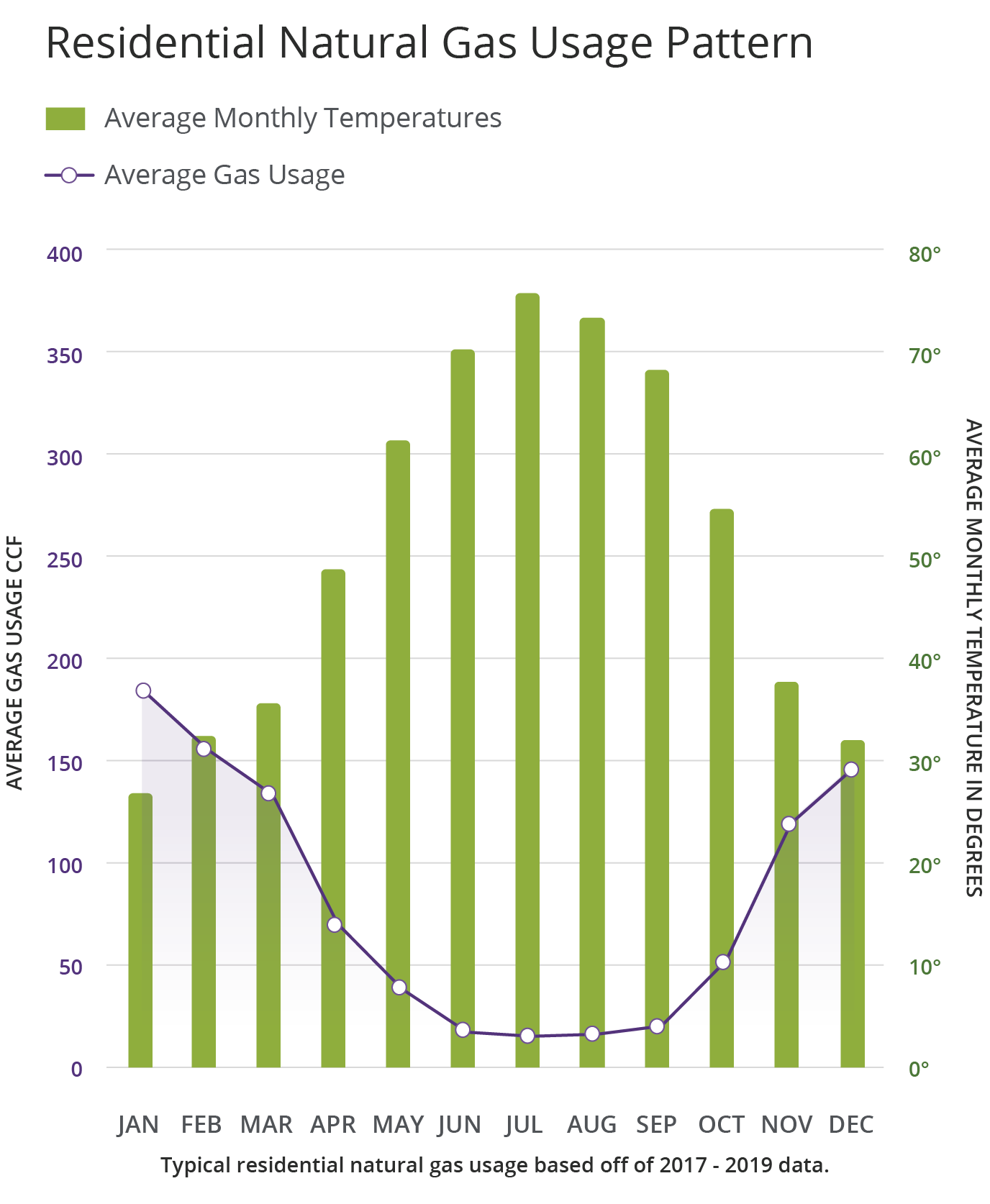 Residential Electric Usage pattern